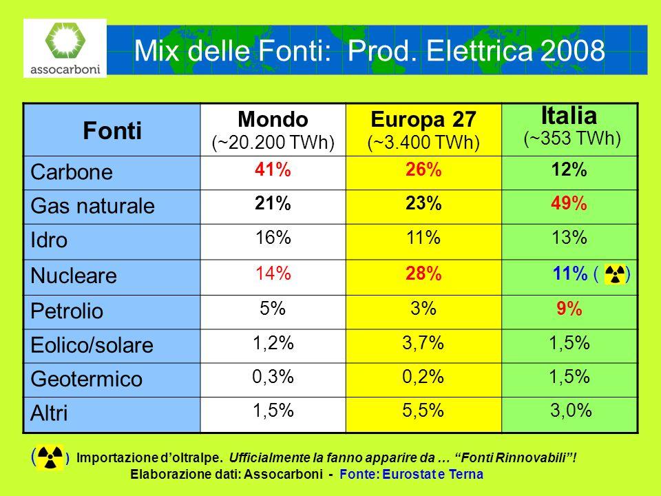 Mix delle Fonti: Prod. Elettrica 2008