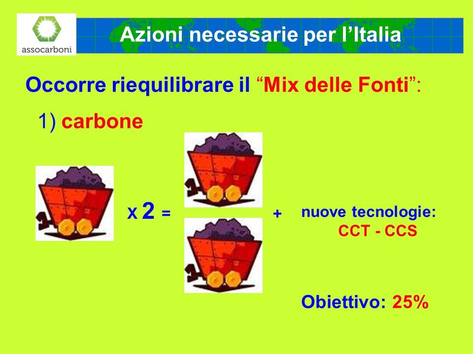 Azioni necessarie per l'Italia