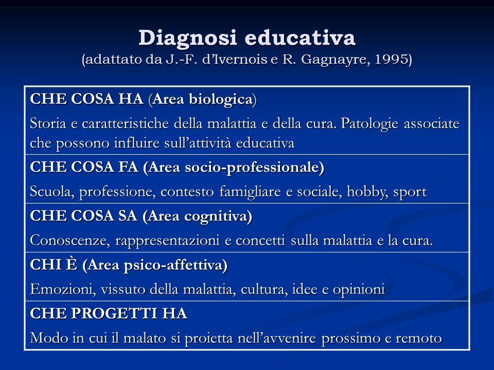 Diagnosi educativa (adattato da J.-F. d'Ivernois e R. Gagnayre, 1995)