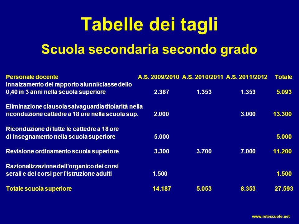Tabelle dei tagli Scuola secondaria secondo grado