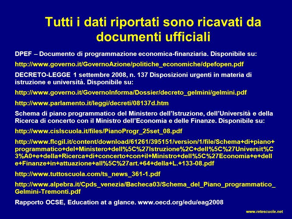 Tutti i dati riportati sono ricavati da documenti ufficiali