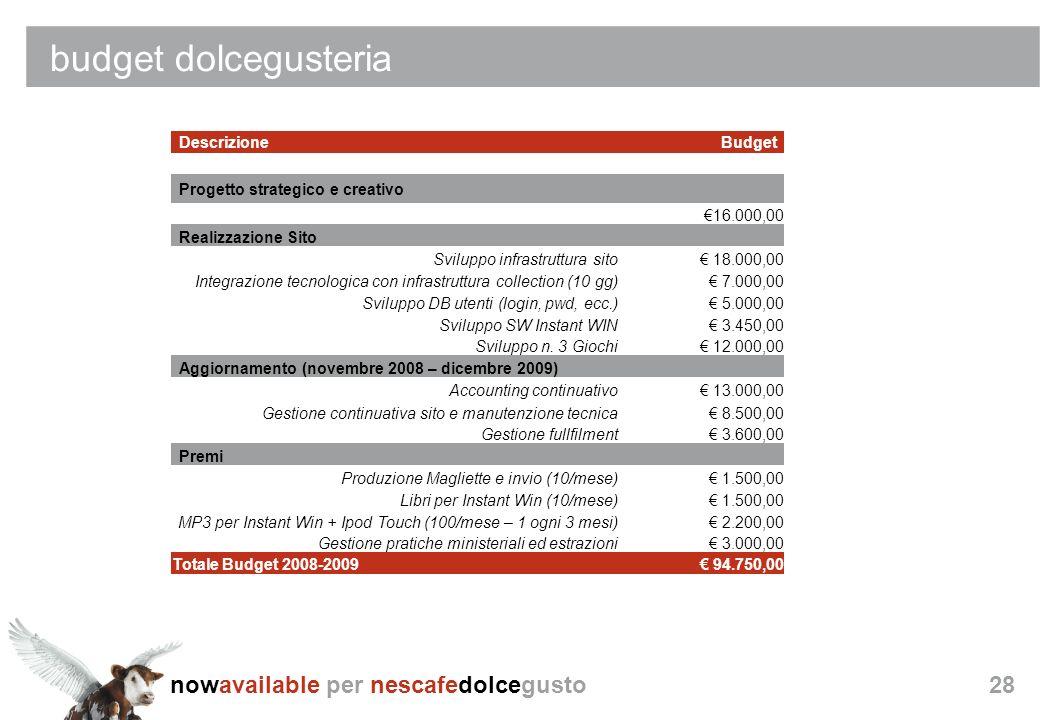 budget dolcegusteria Descrizione Budget Progetto strategico e creativo