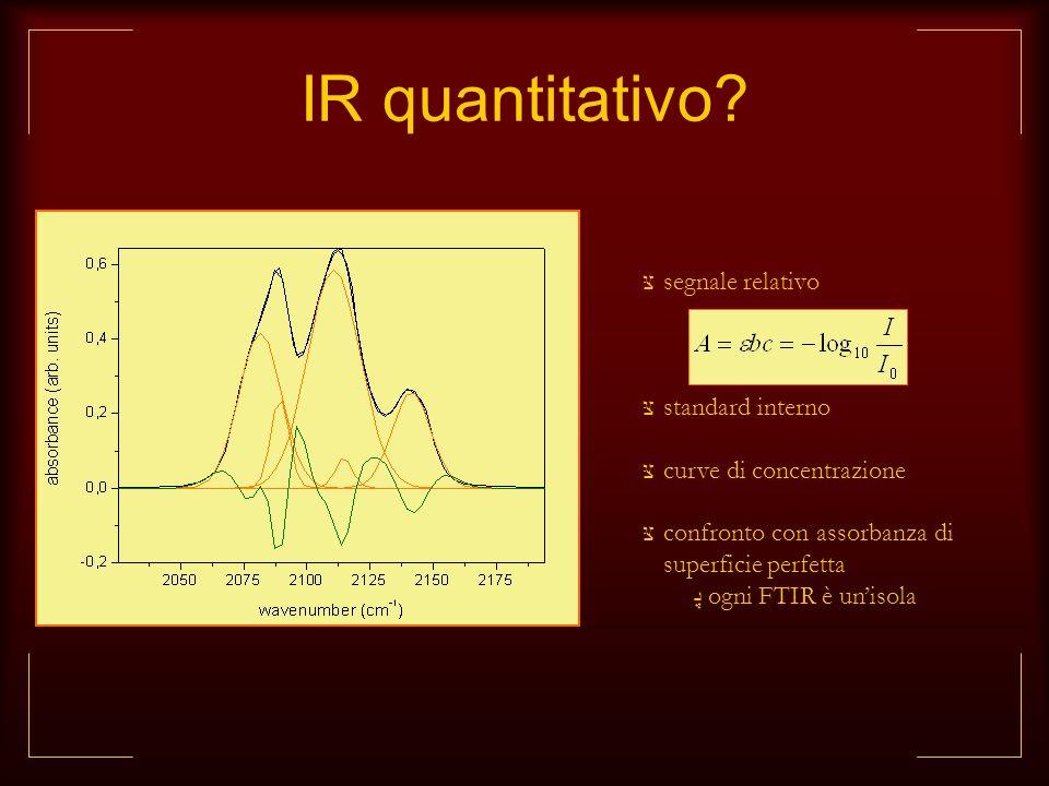 IR quantitativo segnale relativo standard interno