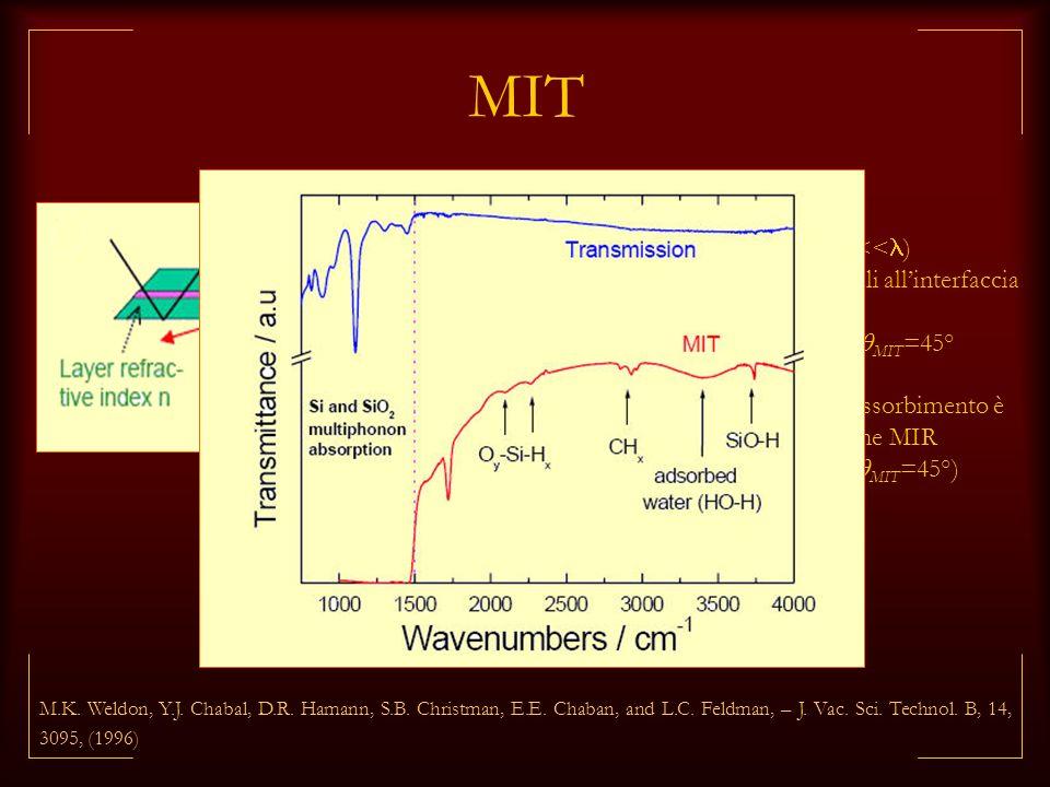 MIT interfaccia sepolta trasmissione per tunneling (d<<)