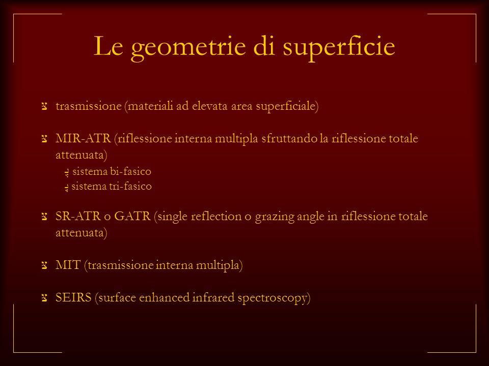 Le geometrie di superficie