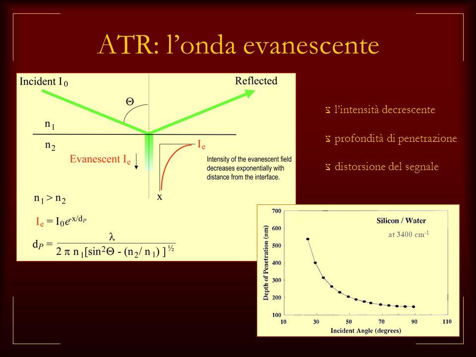 ATR: l'onda evanescente