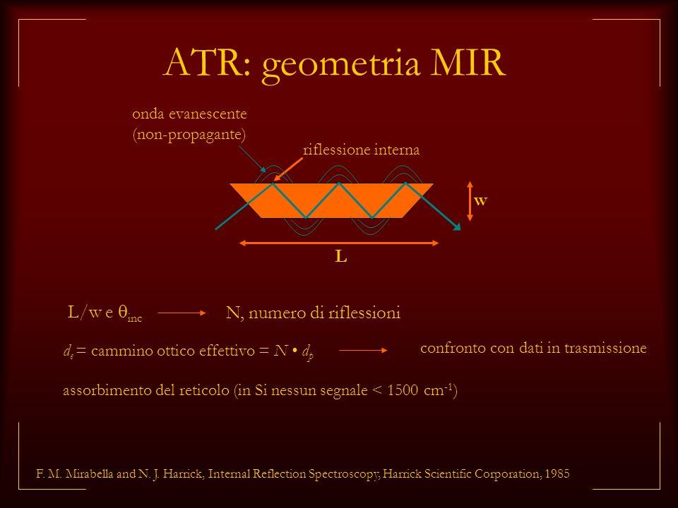 ATR: geometria MIR w L L/w e inc N, numero di riflessioni