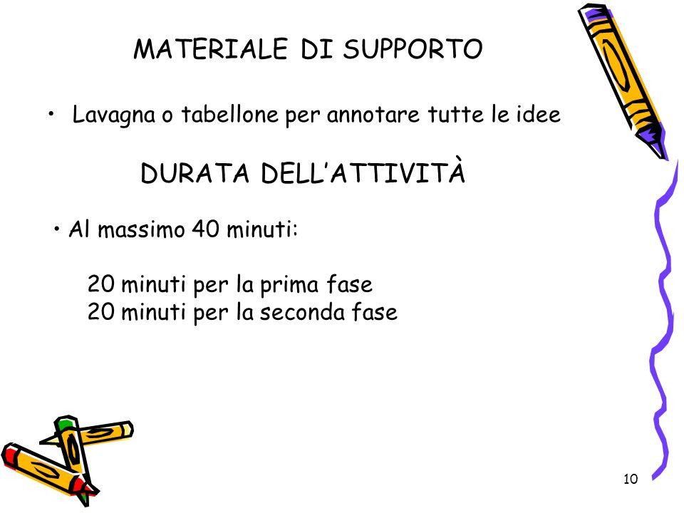MATERIALE DI SUPPORTO DURATA DELL'ATTIVITÀ
