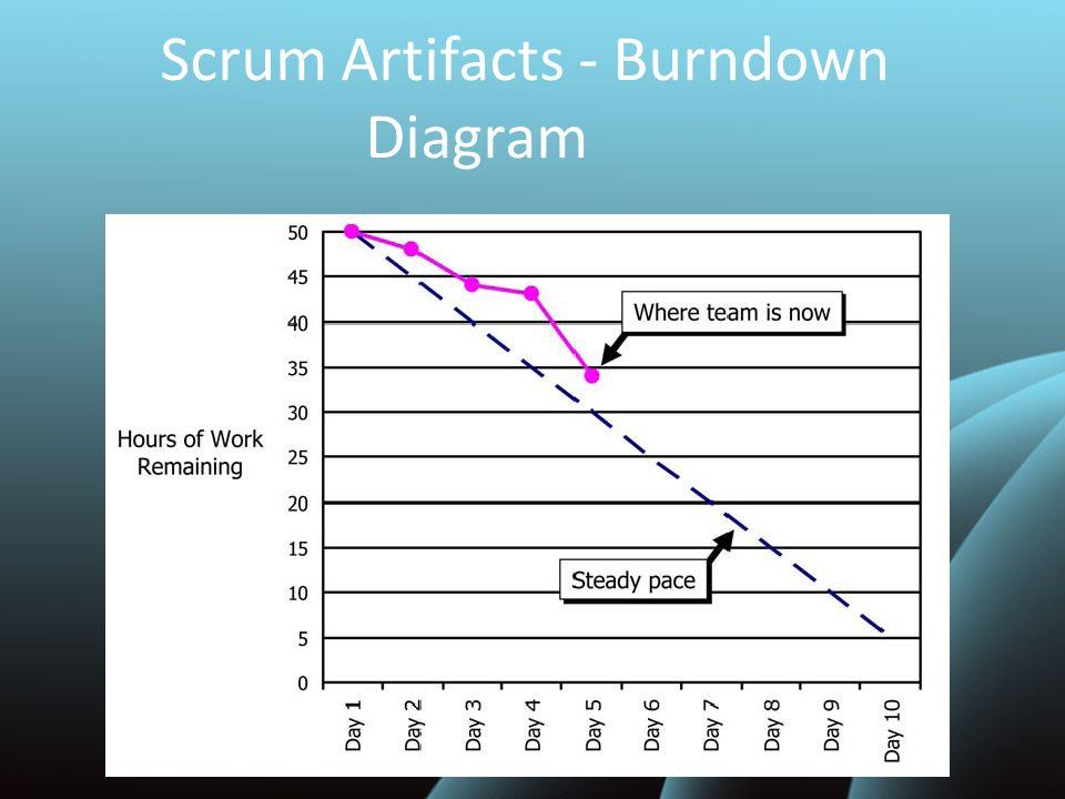 Scrum Artifacts - Burndown Diagram