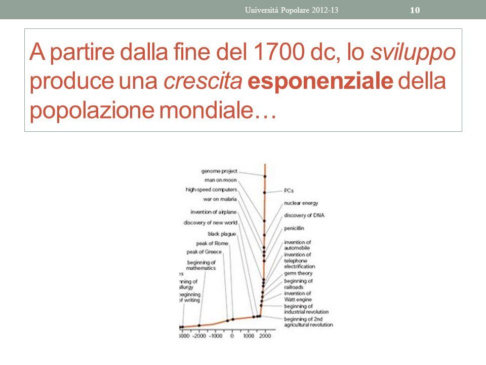 Università Popolare 2012-13 A partire dalla fine del 1700 dc, lo sviluppo produce una crescita esponenziale della popolazione mondiale…