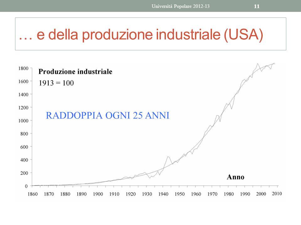 … e della produzione industriale (USA)