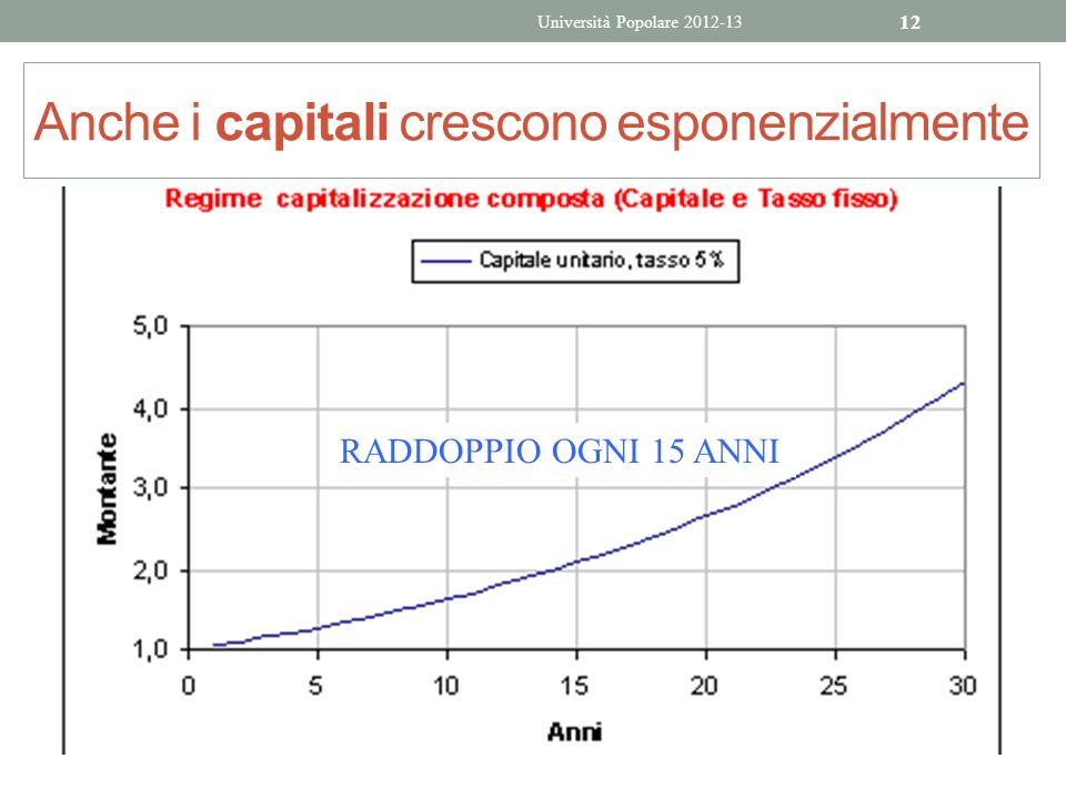 Anche i capitali crescono esponenzialmente