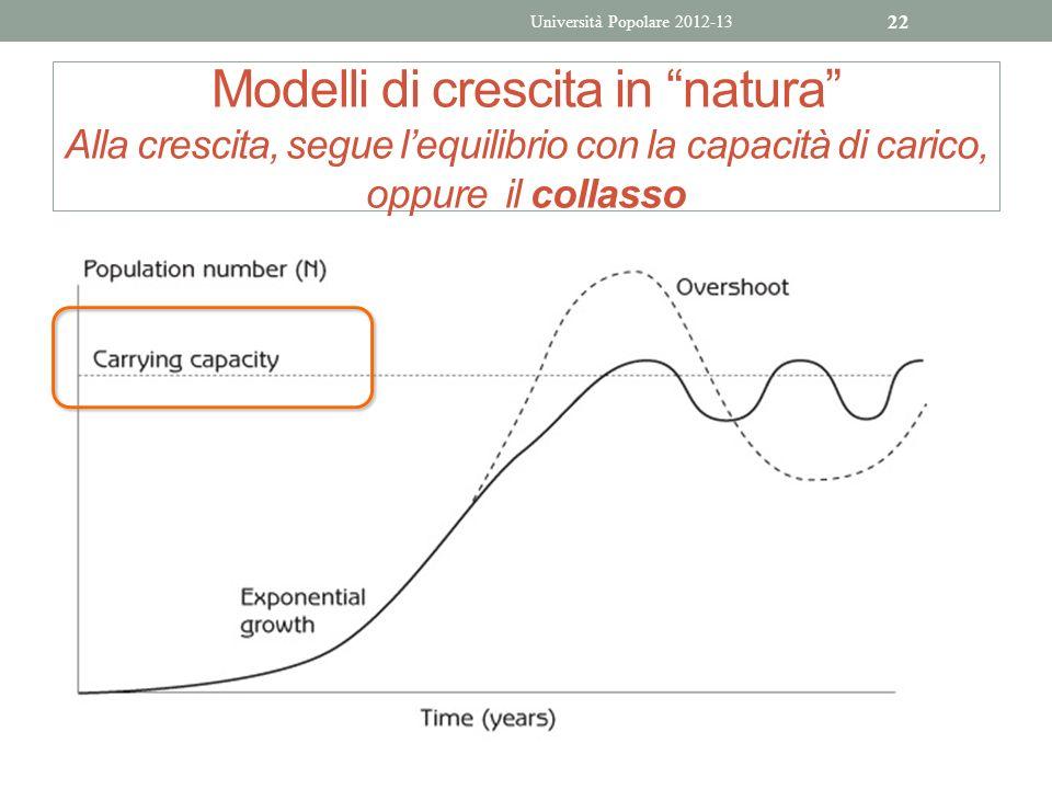 Università Popolare 2012-13 Modelli di crescita in natura Alla crescita, segue l'equilibrio con la capacità di carico, oppure il collasso.