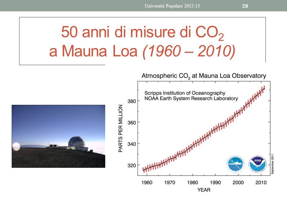 50 anni di misure di CO2 a Mauna Loa (1960 – 2010)