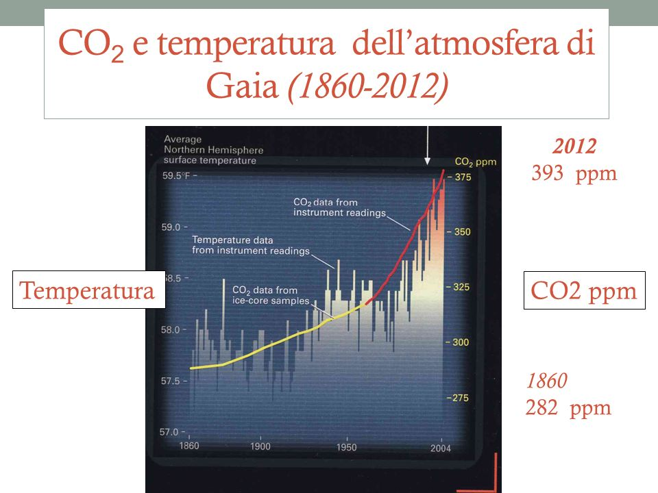 CO2 e temperatura dell'atmosfera di Gaia (1860-2012)