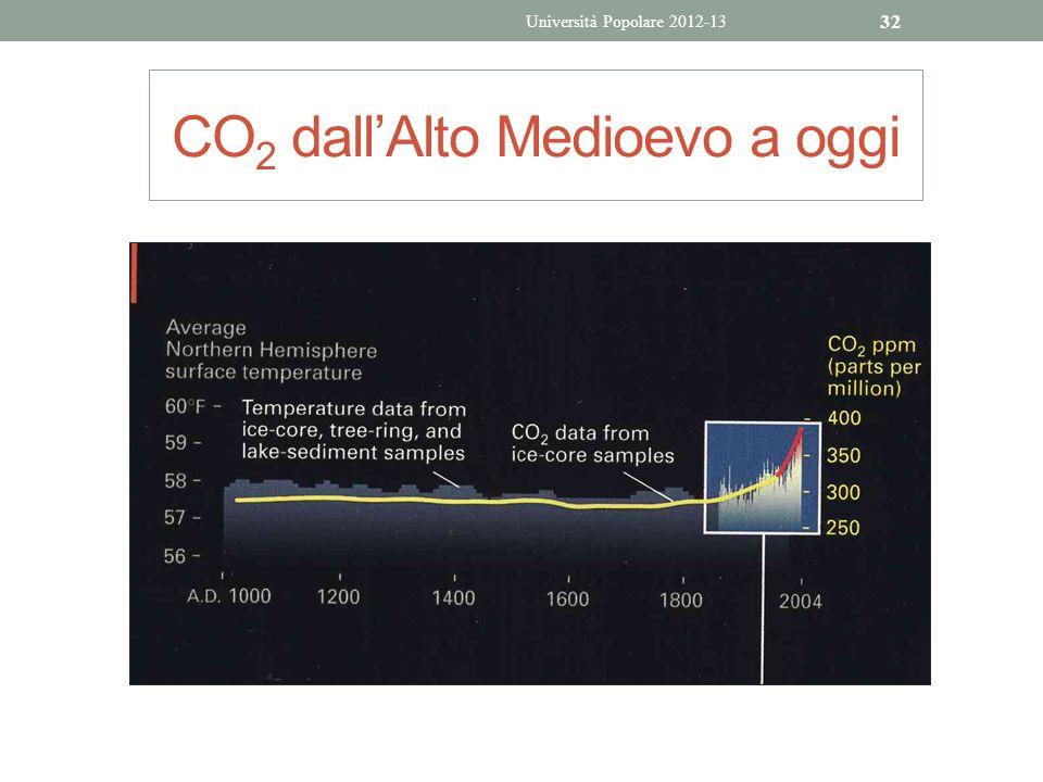CO2 dall'Alto Medioevo a oggi