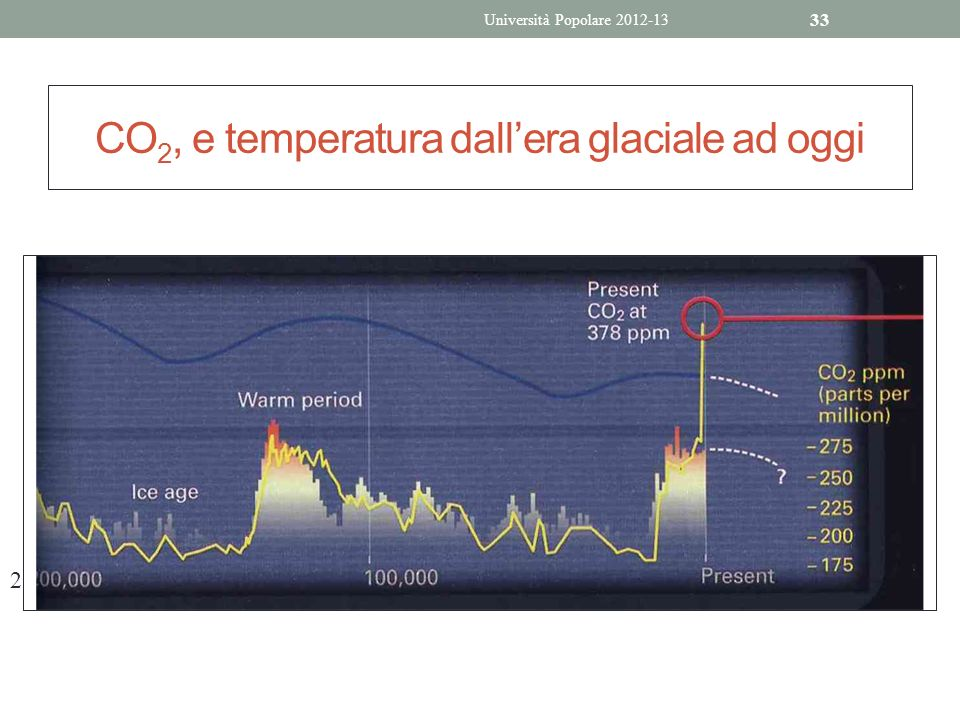 CO2, e temperatura dall'era glaciale ad oggi