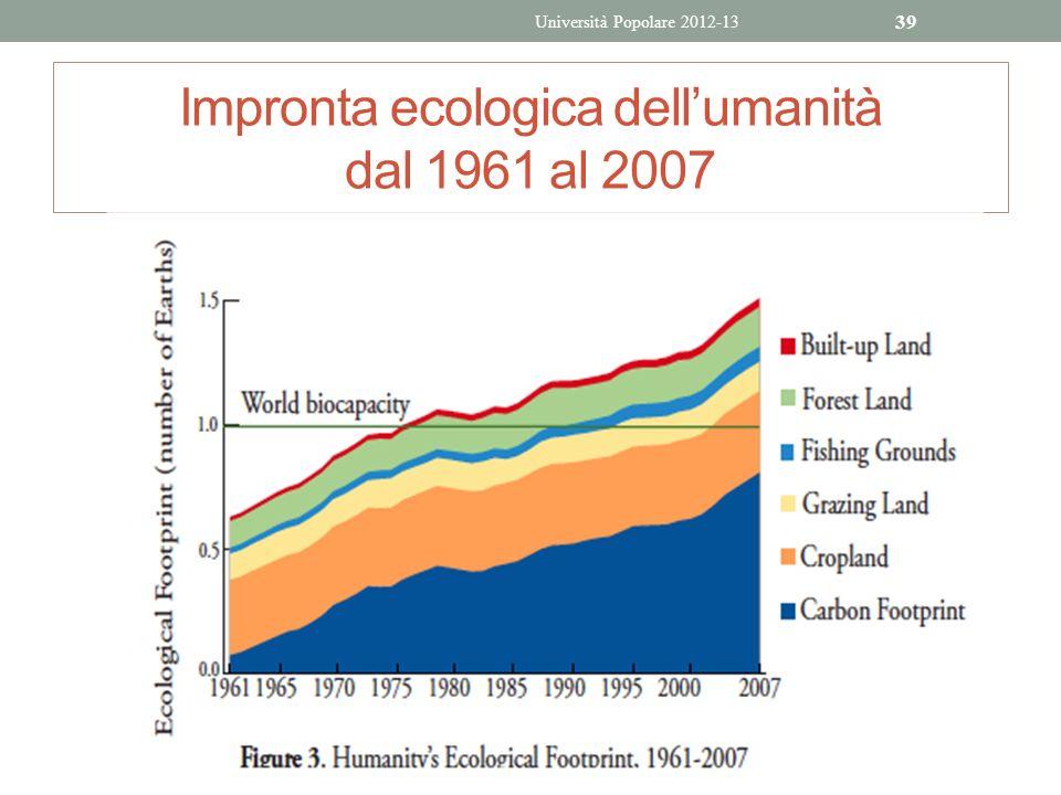 Impronta ecologica dell'umanità dal 1961 al 2007