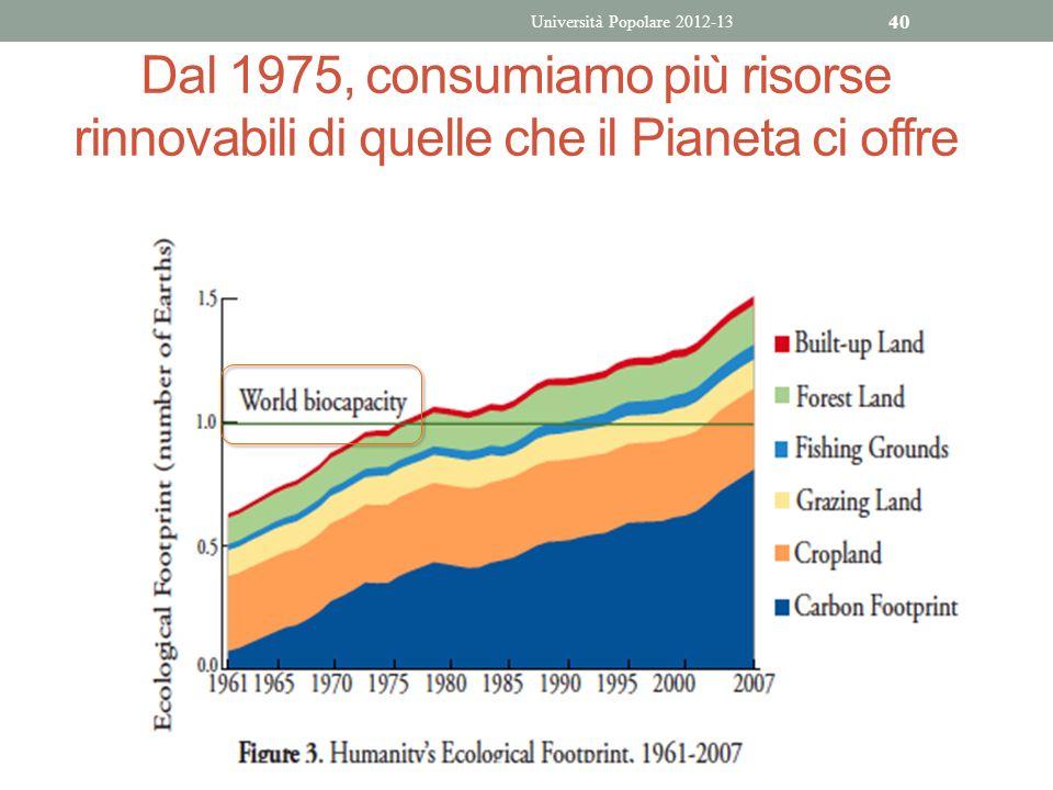 Università Popolare 2012-13 Dal 1975, consumiamo più risorse rinnovabili di quelle che il Pianeta ci offre.
