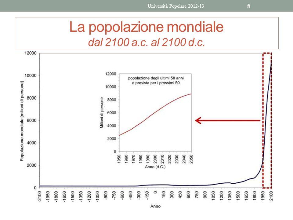 La popolazione mondiale dal 2100 a.c. al 2100 d.c.