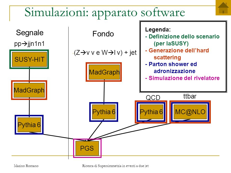 Simulazioni: apparato software