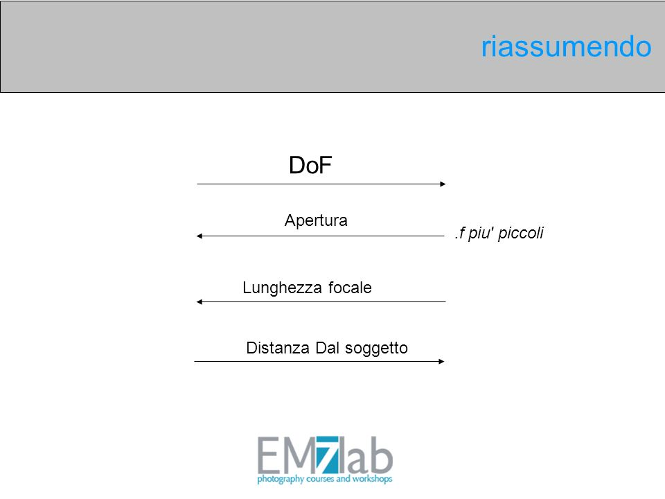 riassumendo DoF Apertura .f piu piccoli Lunghezza focale