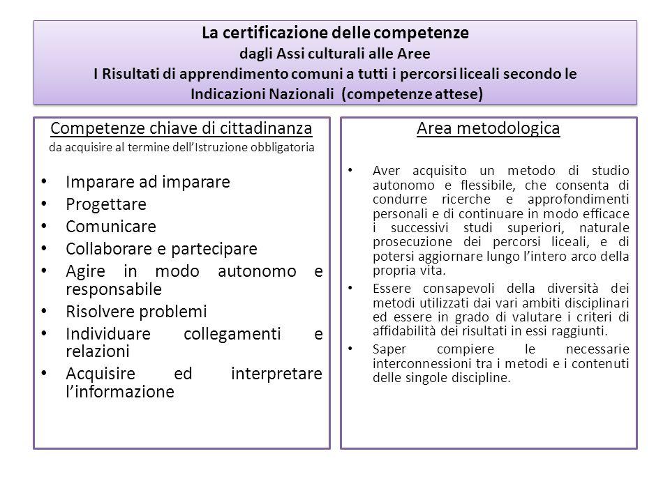 Competenze chiave di cittadinanza Imparare ad imparare Progettare
