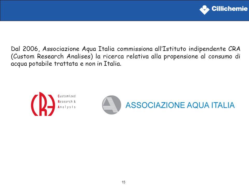 Dal 2006, Associazione Aqua Italia commissiona all'Istituto indipendente CRA (Custom Research Analises) la ricerca relativa alla propensione al consumo di acqua potabile trattata e non in Italia.