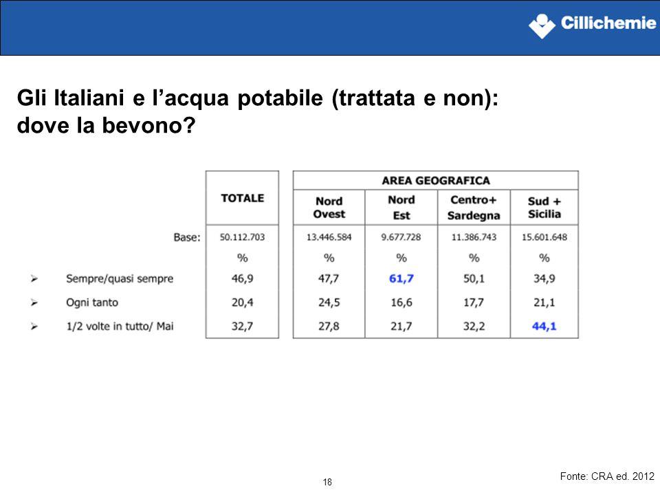 Gli Italiani e l'acqua potabile (trattata e non): dove la bevono