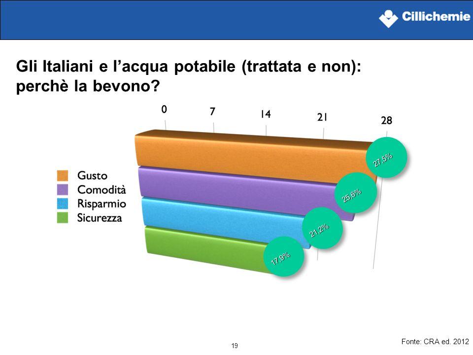 Gli Italiani e l'acqua potabile (trattata e non): perchè la bevono