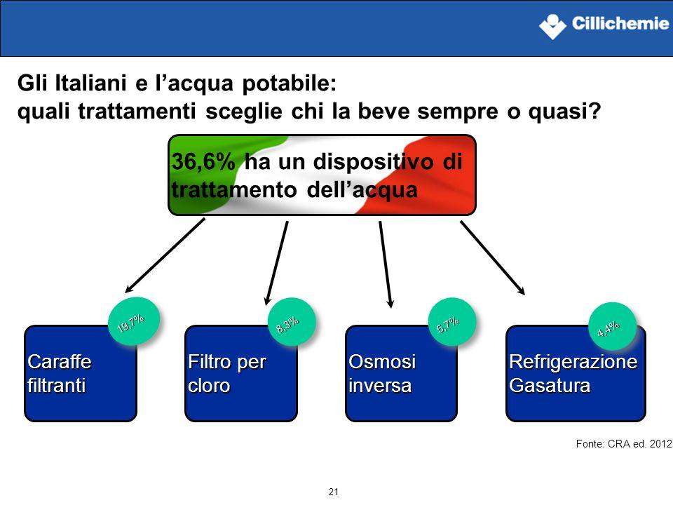 Gli Italiani e l'acqua potabile: