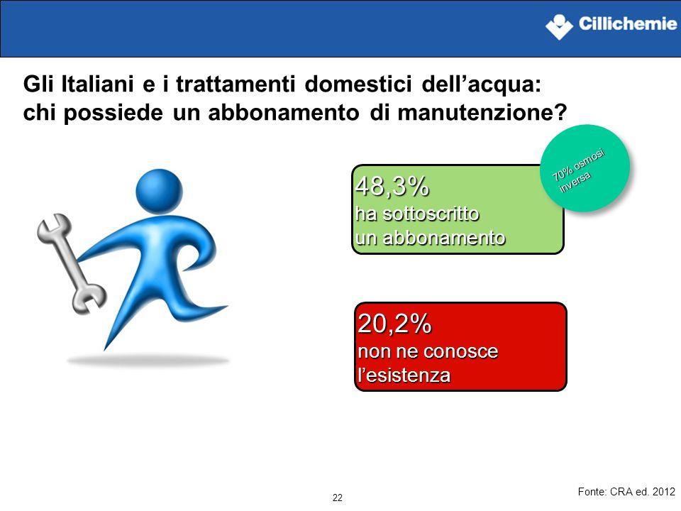 48,3% 20,2% Gli Italiani e i trattamenti domestici dell'acqua: