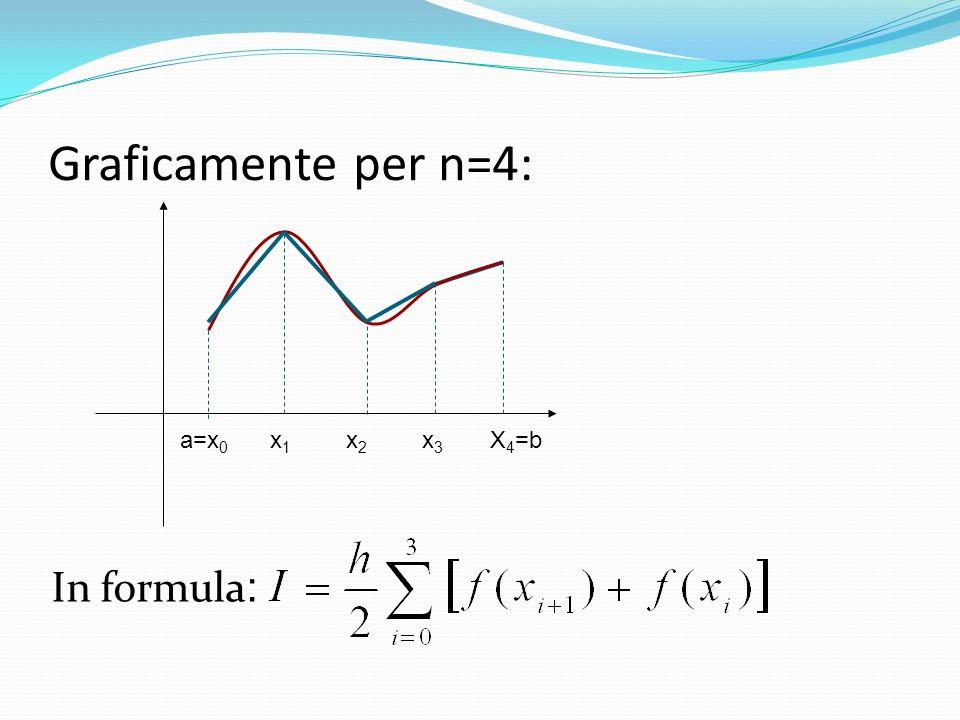 Graficamente per n=4: a=x0 x1 x2 x3 X4=b In formula: