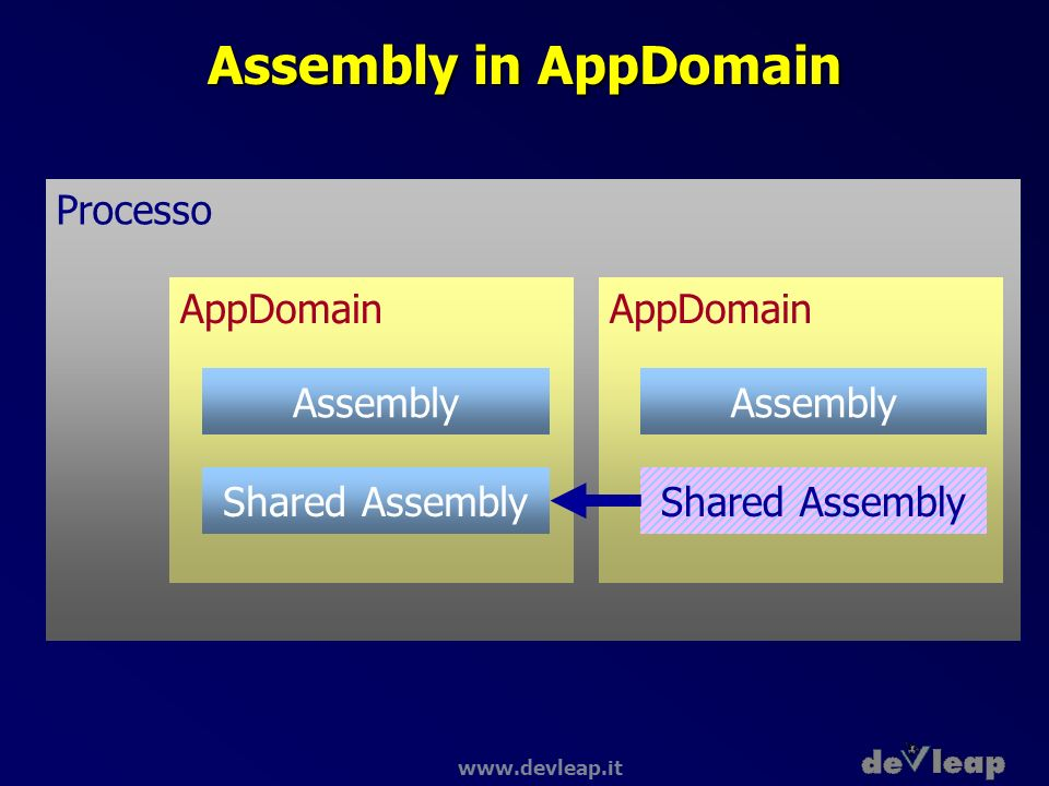 Assembly in AppDomain Processo AppDomain AppDomain Assembly Assembly