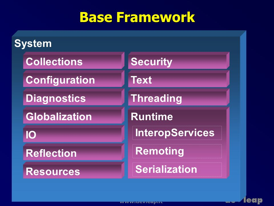 Base Framework System Collections Security Configuration Text