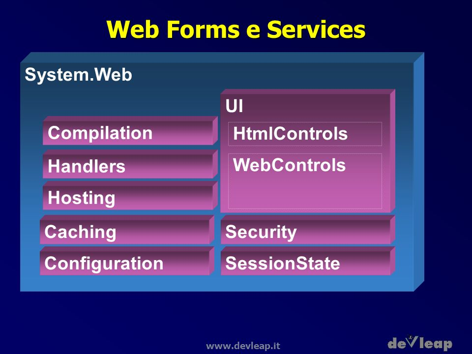 Web Forms e Services System.Web UI Compilation HtmlControls Handlers
