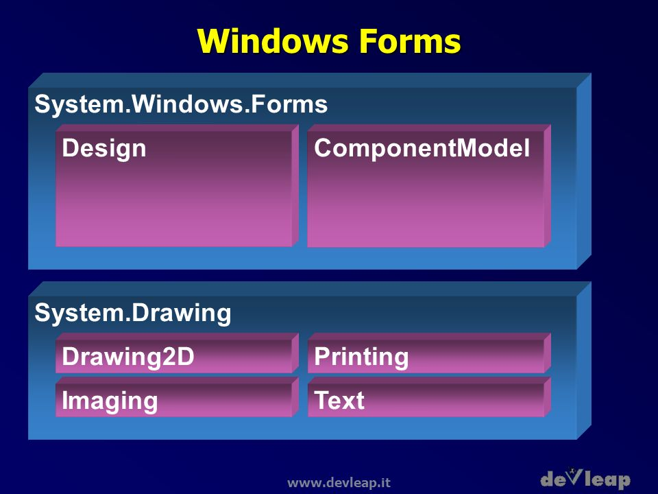 Windows Forms System.Windows.Forms Design ComponentModel