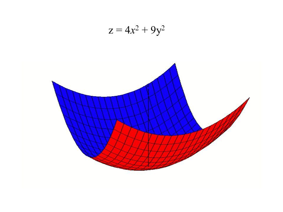 z = 4x2 + 9y2