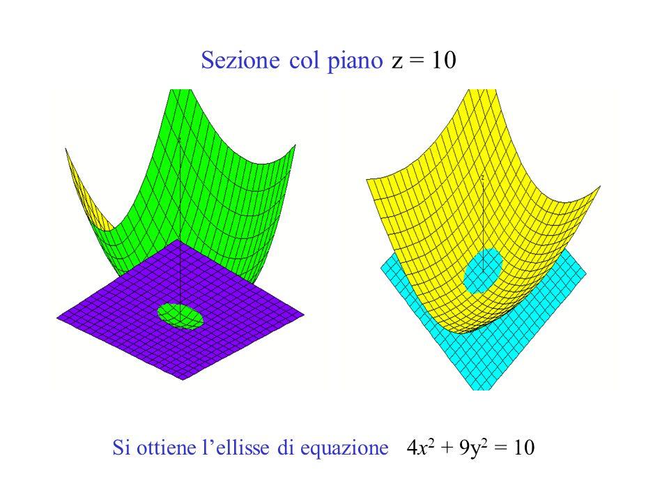Si ottiene l'ellisse di equazione 4x2 + 9y2 = 10