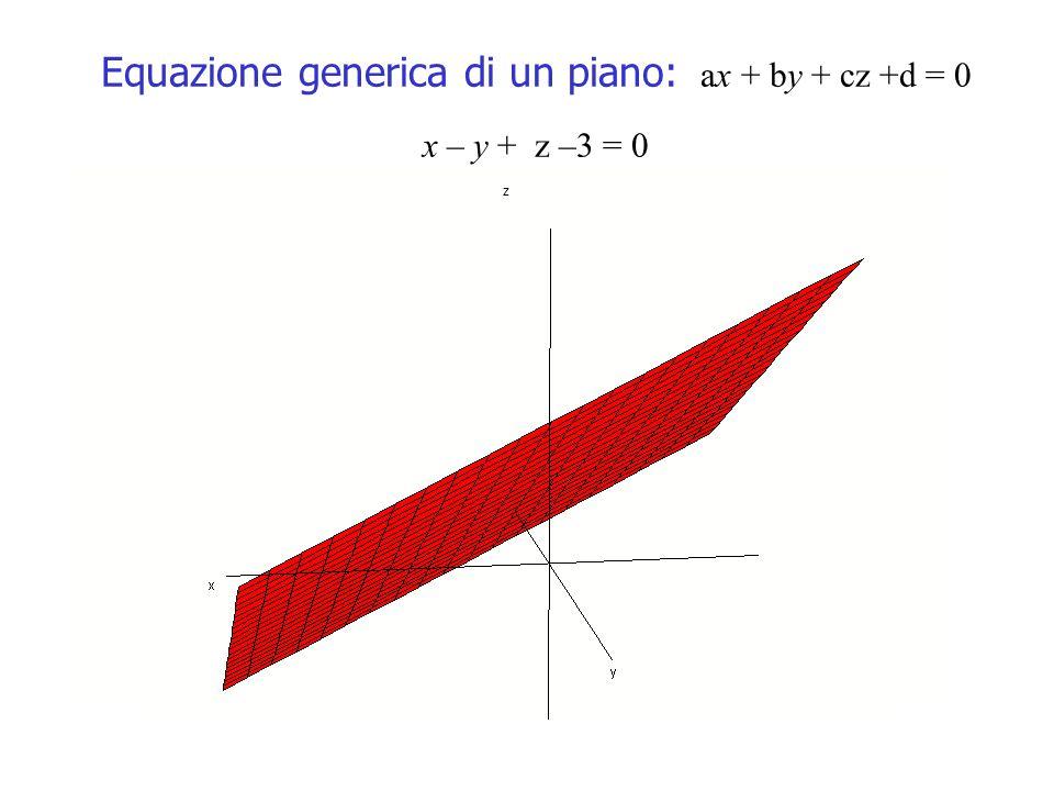 Equazione generica di un piano: ax + by + cz +d = 0 x – y + z –3 = 0