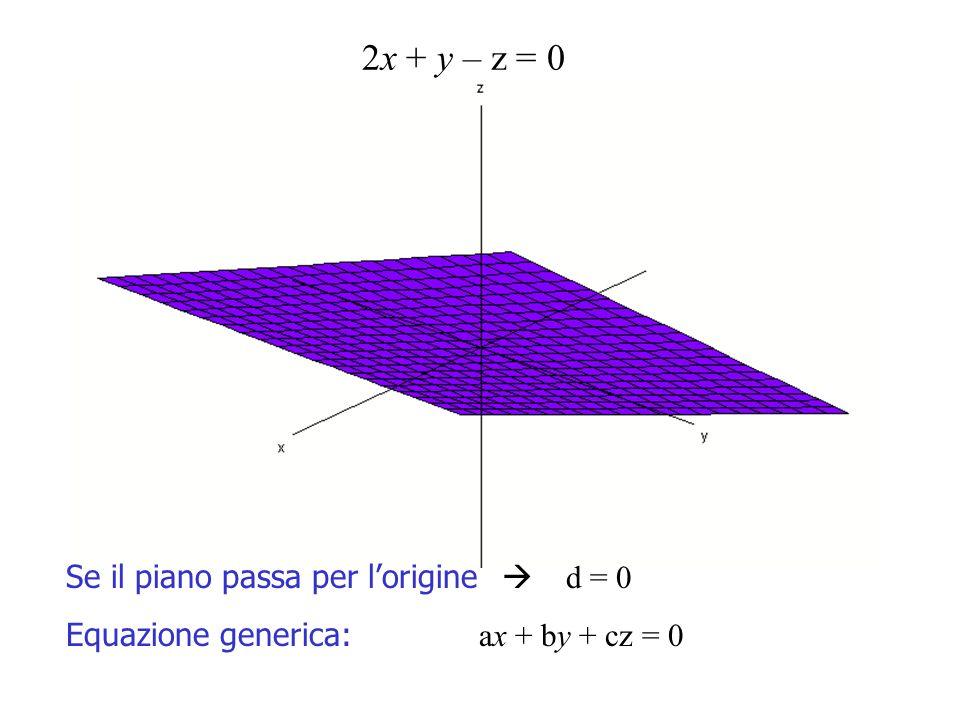 2x + y – z = 0 Se il piano passa per l'origine  d = 0