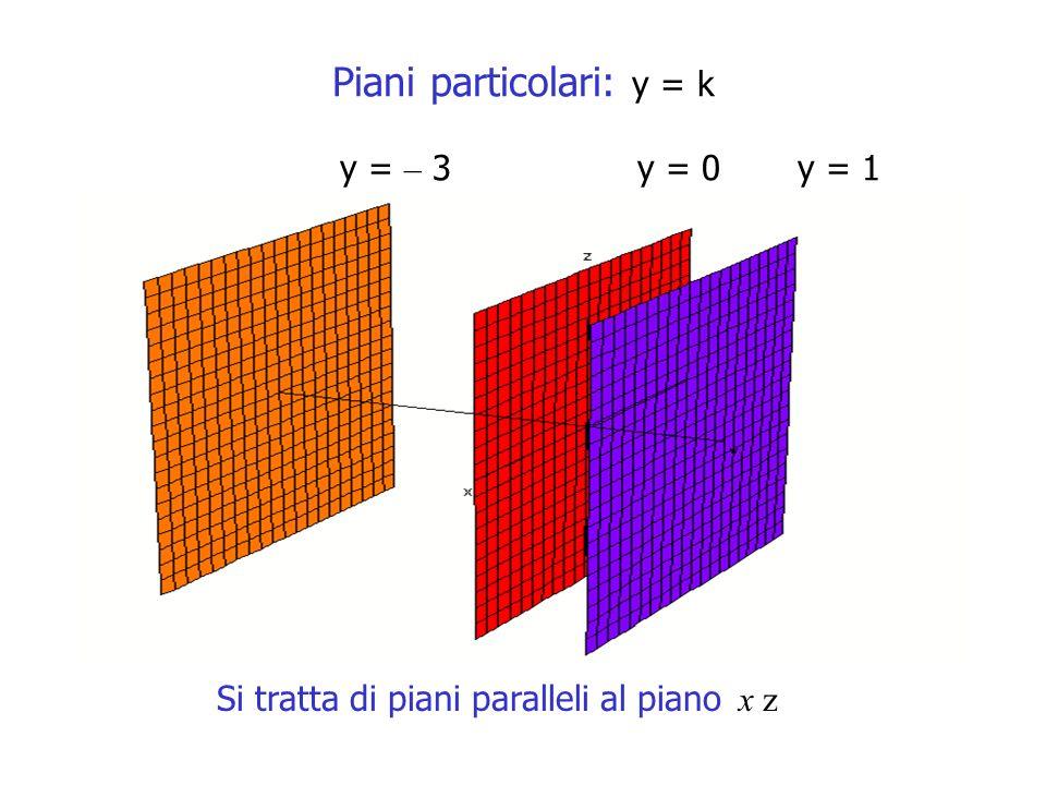 Piani particolari: y = k y = – 3 y = 0 y = 1