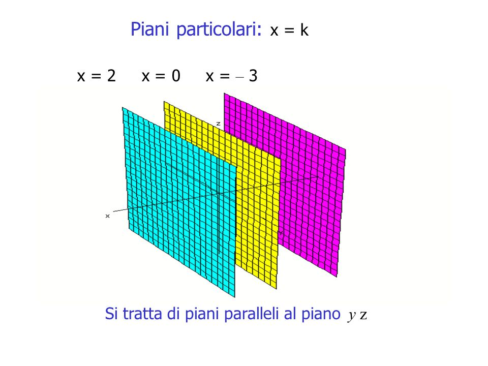 Piani particolari: x = k x = 2 x = 0 x = – 3