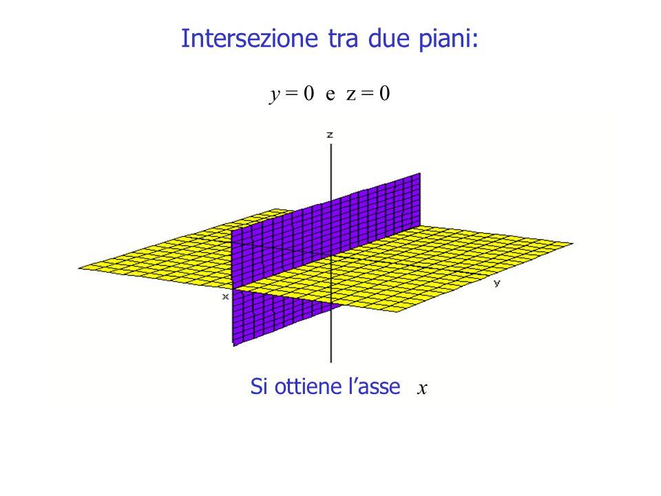 Intersezione tra due piani: y = 0 e z = 0