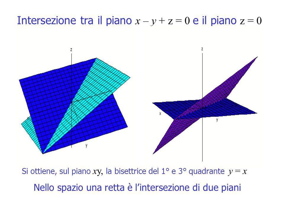 Intersezione tra il piano x – y + z = 0 e il piano z = 0