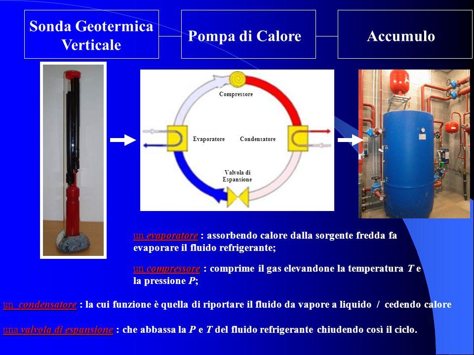 Sonda Geotermica Verticale