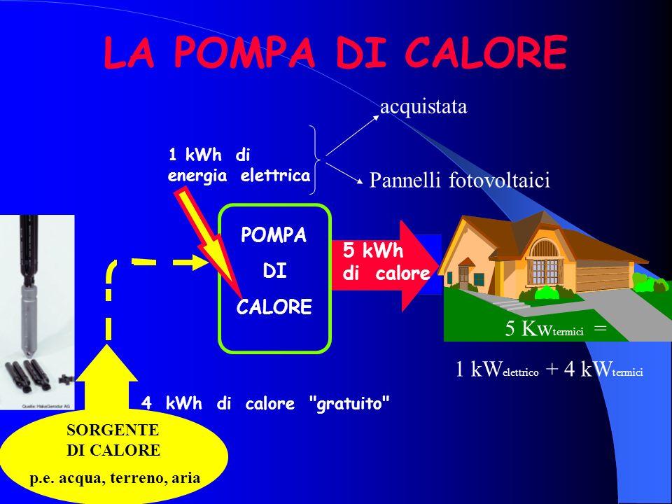 LA POMPA DI CALORE acquistata Pannelli fotovoltaici 5 Kwtermici =