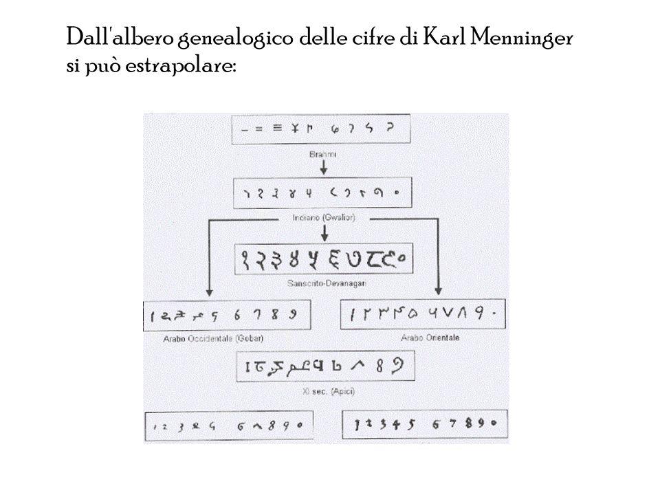 Dall albero genealogico delle cifre di Karl Menninger si può estrapolare: