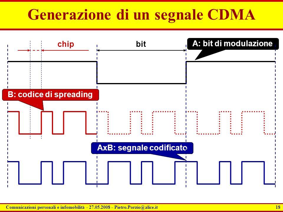Generazione di un segnale CDMA