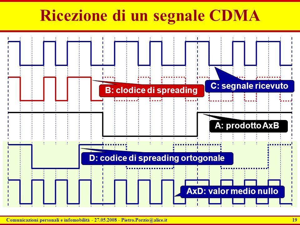 Ricezione di un segnale CDMA